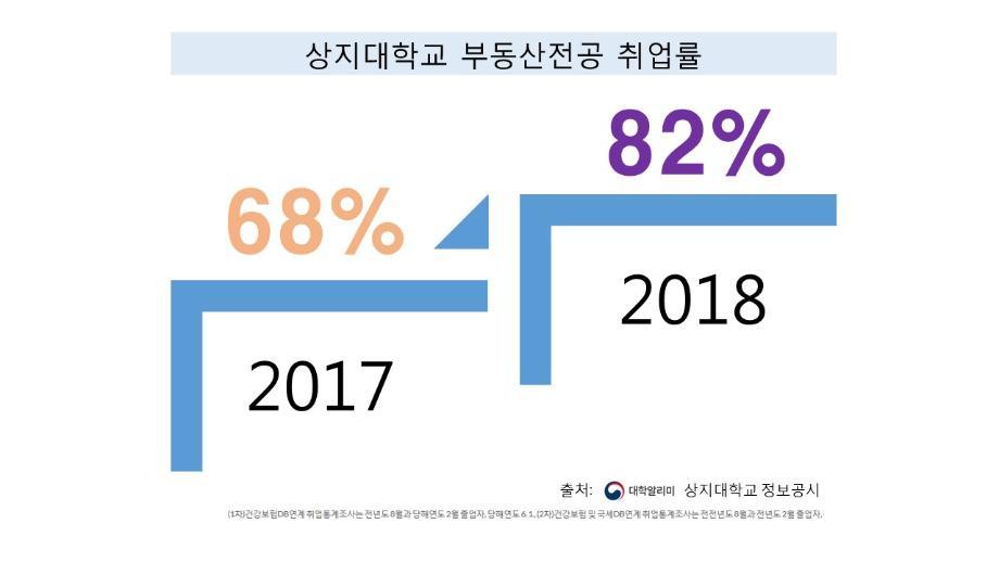 2018 취업률 이미지
