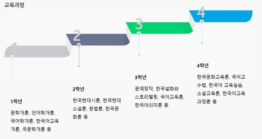 한국어문학과에 대해 알고 싶으신가요?  - 국어국문부터 한국어교육까지 다양한 교육과정! 이미지